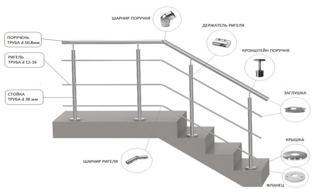 деталировка перила для лестниц в доме